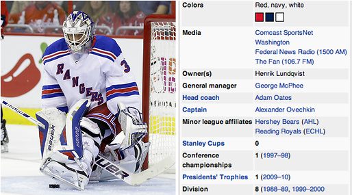 Wikipedia, Washington Capitals, Henrik Lundqvist, New York Rangers